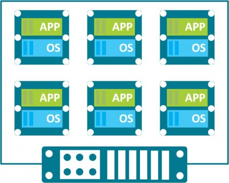 What is Server Virtualisation?