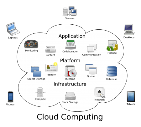 What are the real benefits of moving to the Cloud?