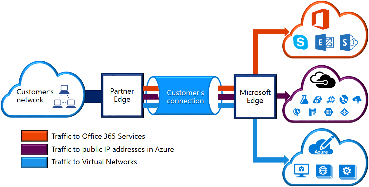 Network connectivity options for Azure - what's the best fit for your business?